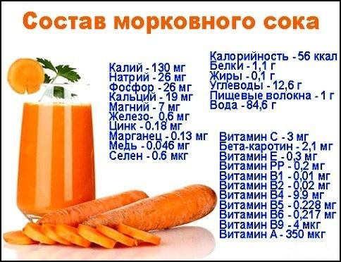 Состав морковного сока фото